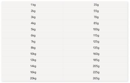 Geperst Mini:Puppy Voedingsadvies mini - BF Petfood - Biofood